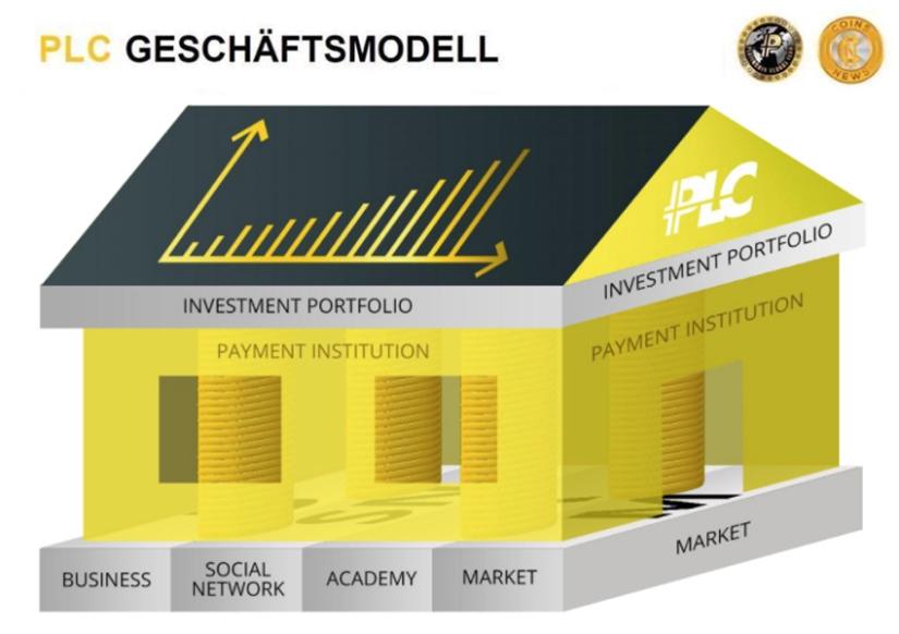 Platincoin-Business-Modell Schweiz coin netzwerk