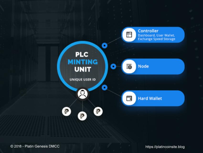 PLC MINTING UNIT - platincoinsite.blog