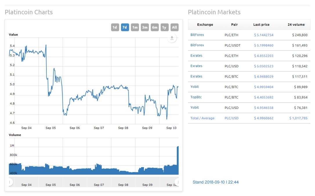 platincoinsite.blog Charts