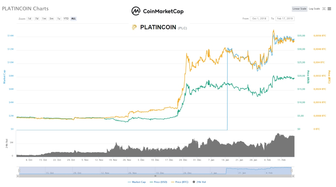 coinmarketcap.com platincoinsite.blog
