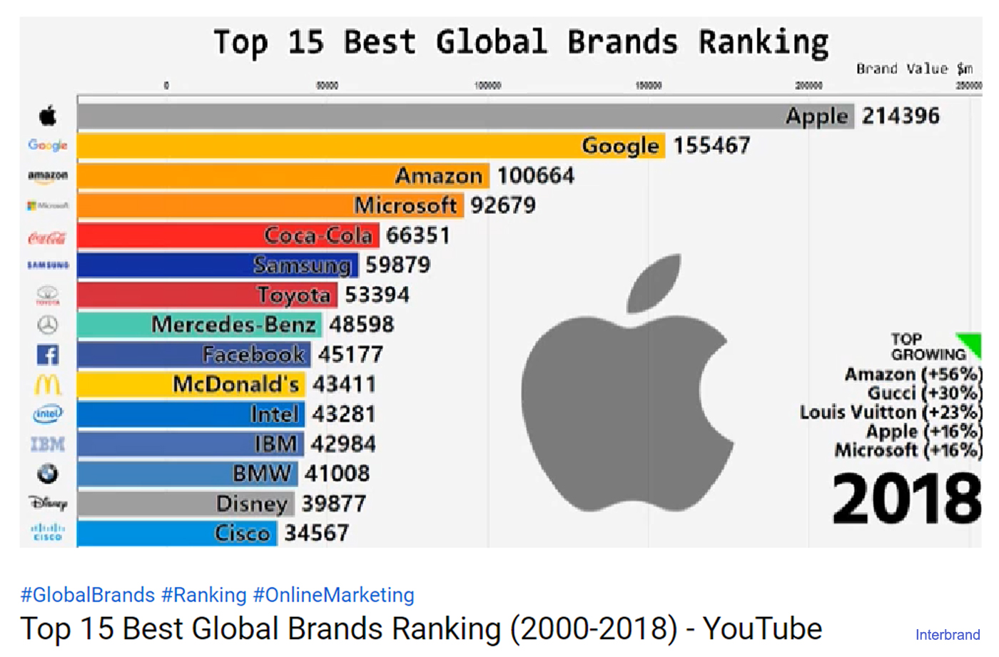 Top 15 Best Global Brands Ranking (2000-2018) - YouTube